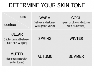 how to tell what skin tone you are
